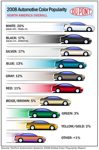 Dupont color chart cars
