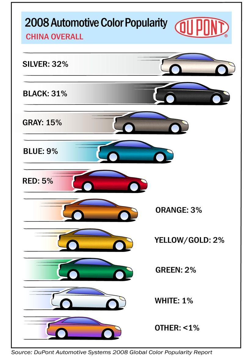 Dupont color chart China